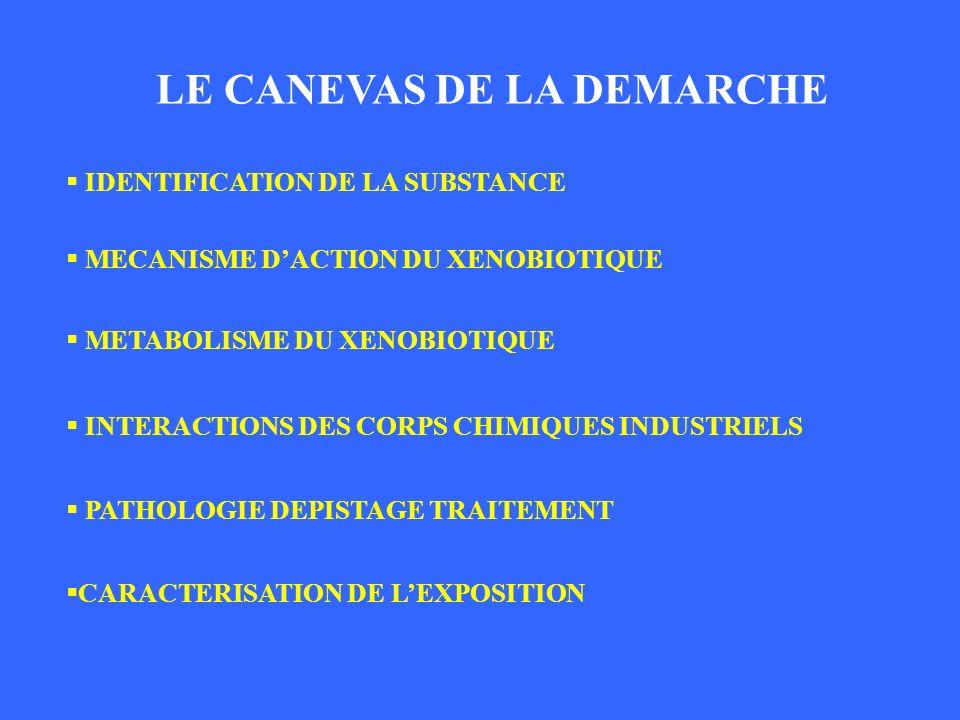 LE CANEVAS DE LA DEMARCHE IDENTIFICATION DE LA SUBSTANCE MECANISME DACTION DU XENOBIOTIQUE METABOLISME DU XENOBIOTIQUE INTERACTIONS DES CORPS CHIMIQUE