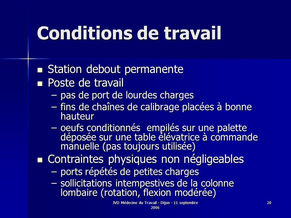 JVD Médecine du Travail - Dijon - 11 septembre 2006 20 Conditions de travail Station debout permanente Station debout permanente Poste de travail Post