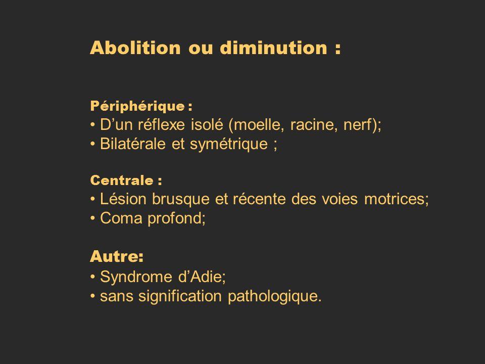 Abolition ou diminution : Périphérique : Dun réflexe isolé (moelle, racine, nerf); Bilatérale et symétrique ; Centrale : Lésion brusque et récente des
