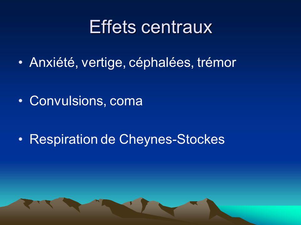 Effets centraux Anxiété, vertige, céphalées, trémor Convulsions, coma Respiration de Cheynes-Stockes