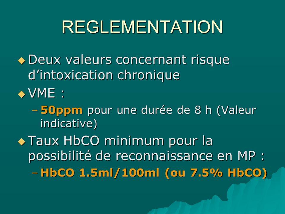 REGLEMENTATION Deux valeurs concernant risque dintoxication chronique Deux valeurs concernant risque dintoxication chronique VME : VME : –50ppm pour u