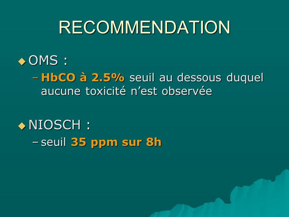 RECOMMENDATION OMS : OMS : –HbCO à 2.5% seuil au dessous duquel aucune toxicité nest observée NIOSCH : NIOSCH : –seuil 35 ppm sur 8h