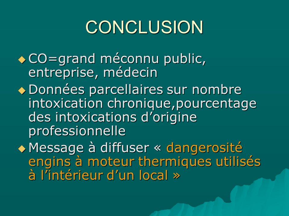 CONCLUSION CO=grand méconnu public, entreprise, médecin CO=grand méconnu public, entreprise, médecin Données parcellaires sur nombre intoxication chro