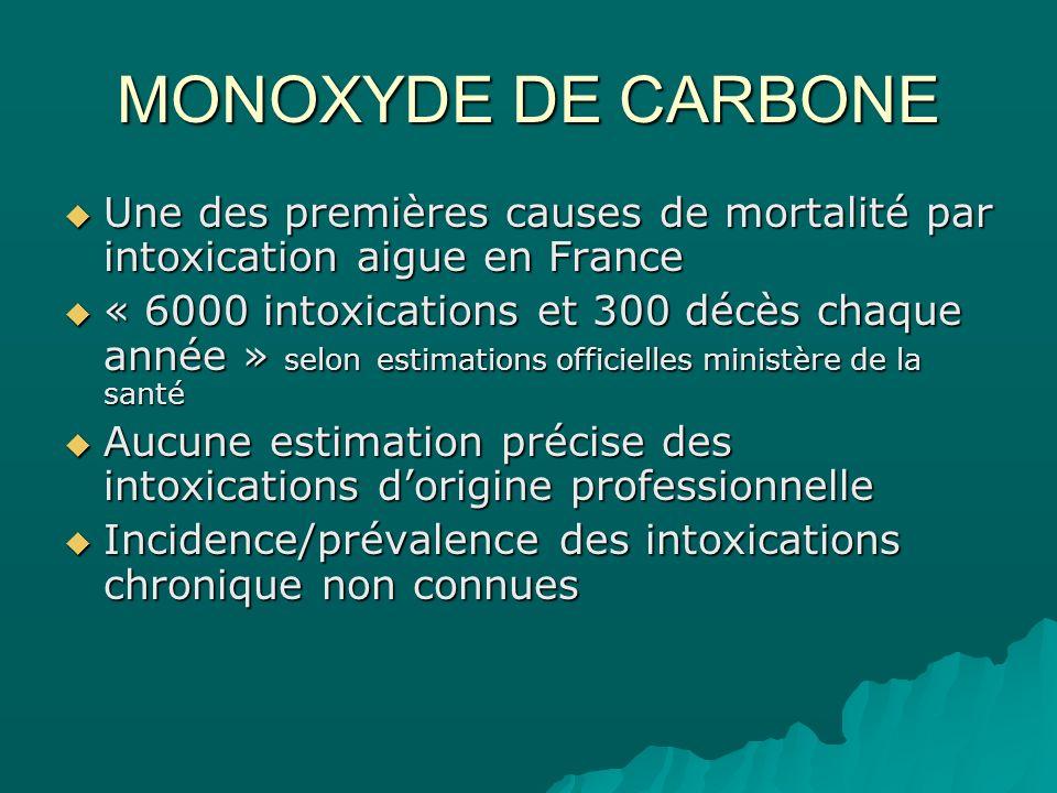 MONOXYDE DE CARBONE Une des premières causes de mortalité par intoxication aigue en France Une des premières causes de mortalité par intoxication aigu