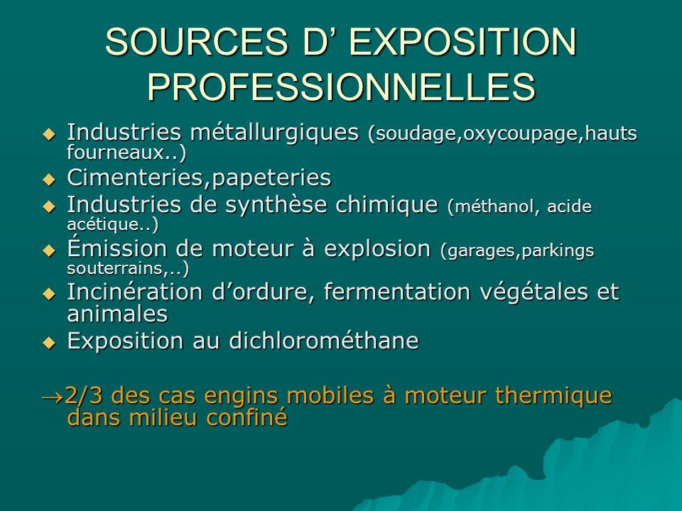 SOURCES D EXPOSITION PROFESSIONNELLES Industries métallurgiques (soudage,oxycoupage,hauts fourneaux..) Industries métallurgiques (soudage,oxycoupage,h
