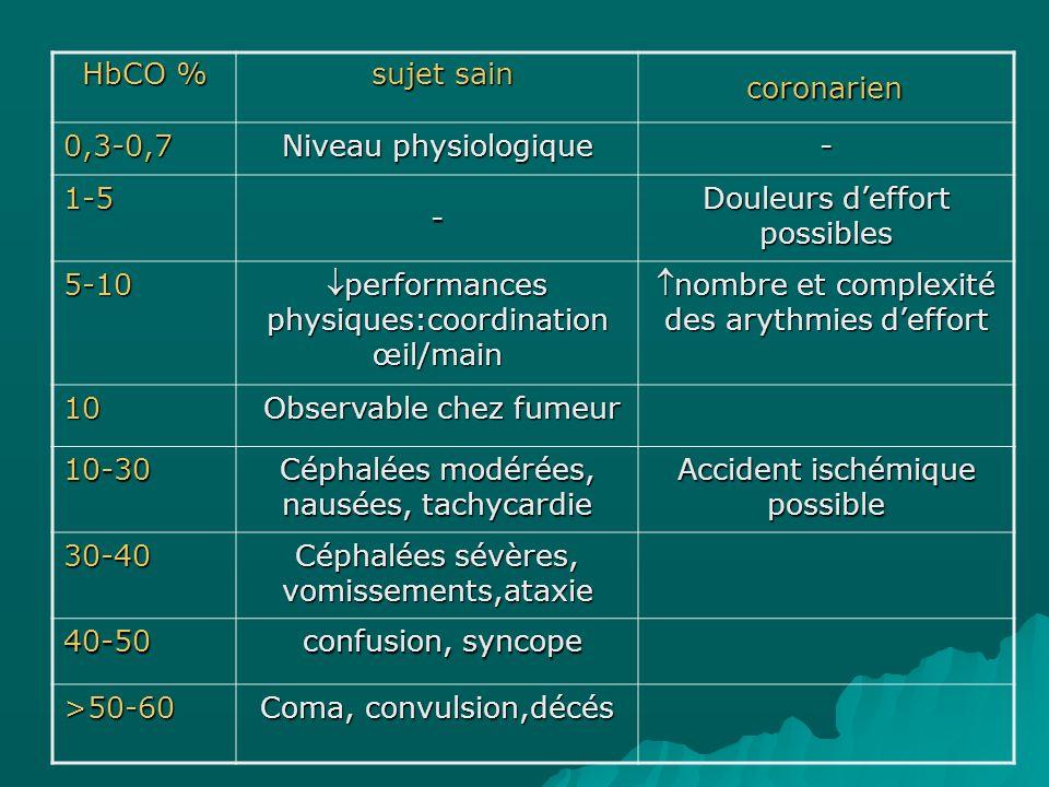 HbCO % sujet sain sujet sain coronarien 0,3-0,7 Niveau physiologique - 1-5 - Douleurs deffort possibles 5-10 performances physiques:coordination œil/m