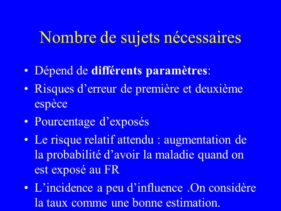 Nombre de sujets nécessaires Dépend de différents paramètres: Risques derreur de première et deuxième espèce Pourcentage dexposés Le risque relatif at