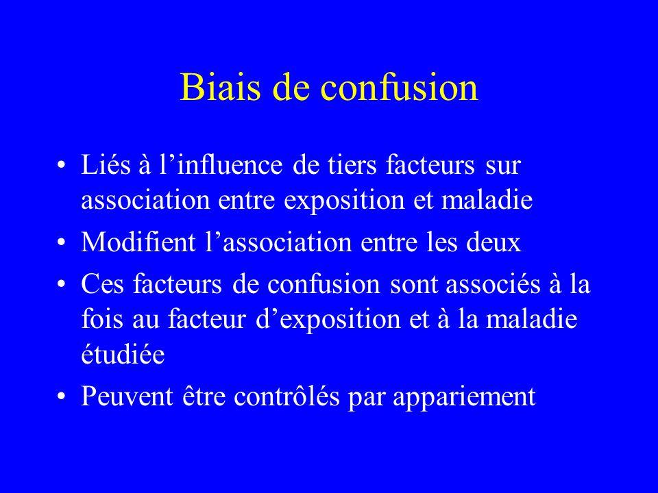 Biais de confusion Liés à linfluence de tiers facteurs sur association entre exposition et maladie Modifient lassociation entre les deux Ces facteurs
