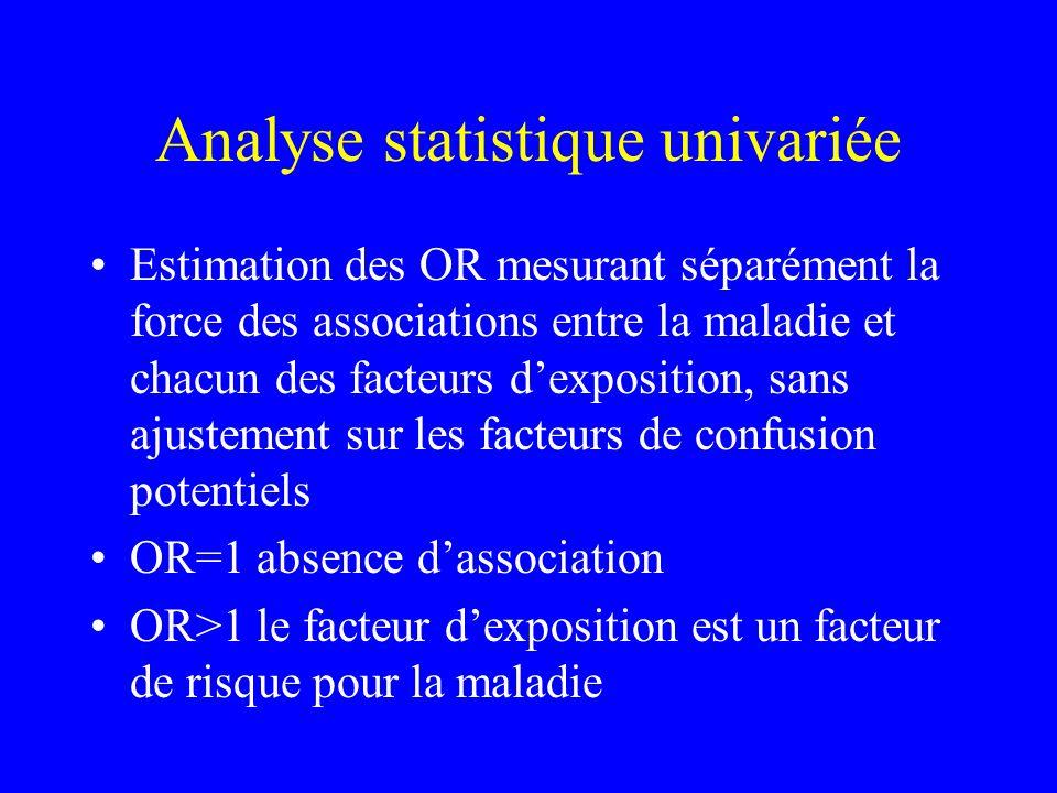 Analyse statistique univariée Estimation des OR mesurant séparément la force des associations entre la maladie et chacun des facteurs dexposition, san