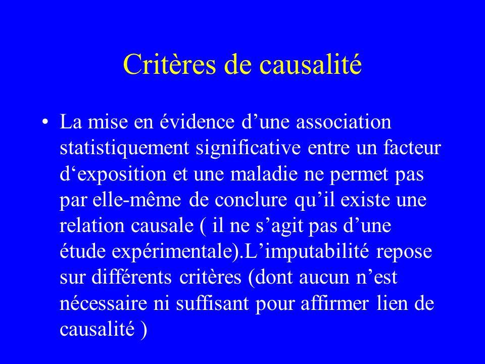 Critères de causalité La mise en évidence dune association statistiquement significative entre un facteur dexposition et une maladie ne permet pas par