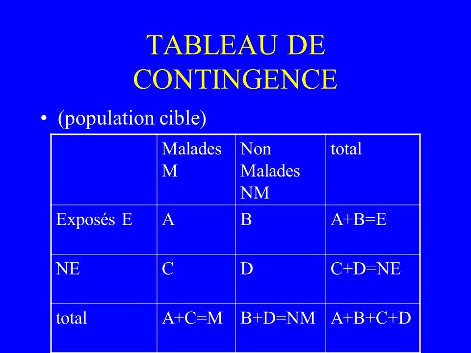 TABLEAU DE CONTINGENCE (population cible) Malades M Non Malades NM total Exposés EABA+B=E NECDC+D=NE totalA+C=MB+D=NMA+B+C+D