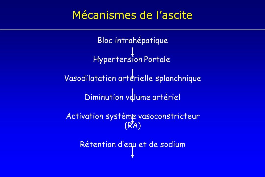 Mécanismes de lascite Bloc intrahépatique Hypertension Portale Vasodilatation artérielle splanchnique Diminution volume artériel Activation système va