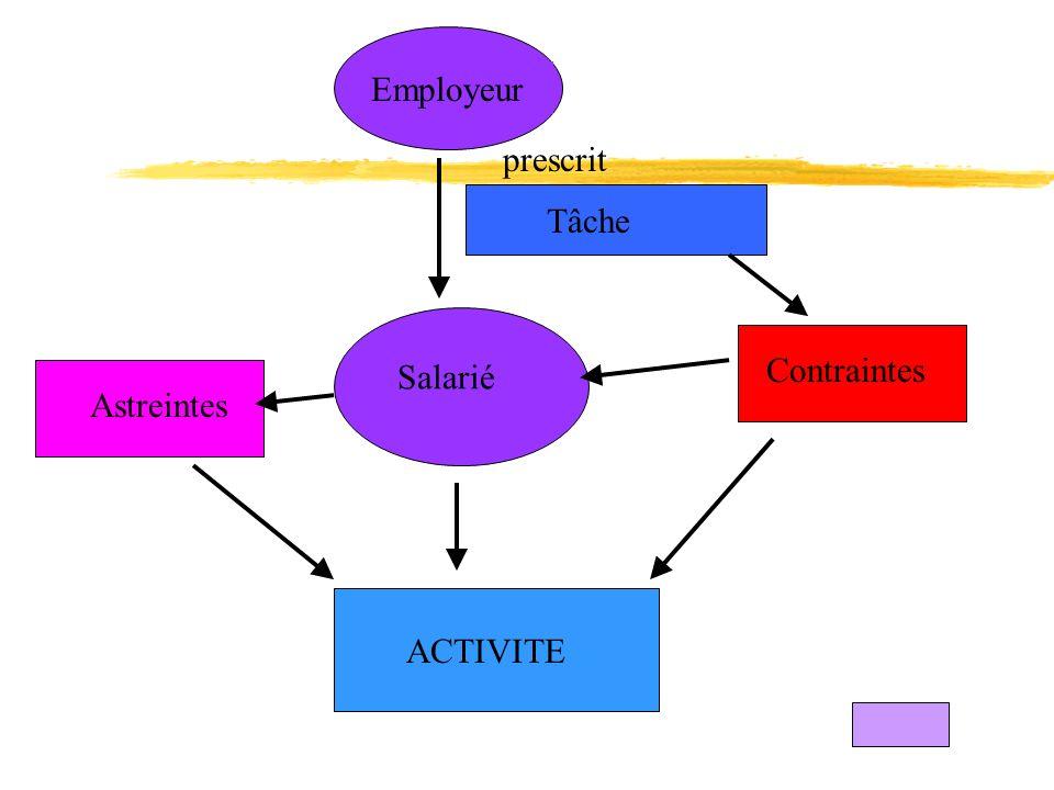 Employeur Tâche Astreintes Contraintes prescrit ACTIVITE Salarié