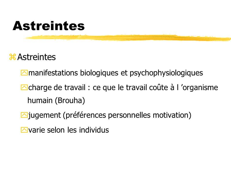 Astreintes zAstreintes ymanifestations biologiques et psychophysiologiques ycharge de travail : ce que le travail coûte à l organisme humain (Brouha)