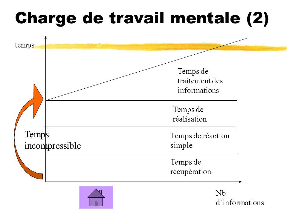 Nb dinformations temps Temps de récupération Temps de réaction simple Temps de réalisation Temps de traitement des informations Temps incompressible Charge de travail mentale (2)
