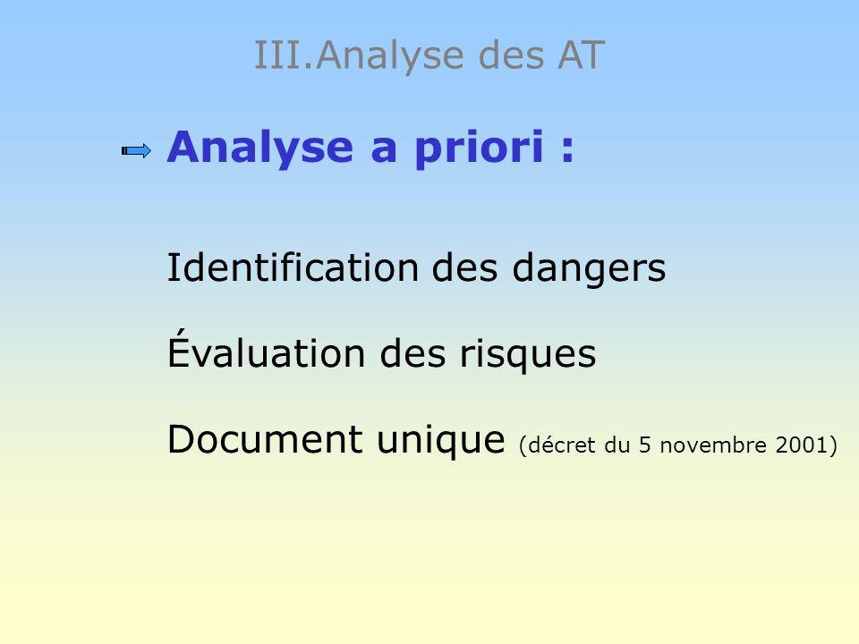 III.Analyse des AT Vise à dégager des axes de prévention Engage différents acteurs : CHSCT, responsable sécurité, médecin du travail, la victime… 2 ap