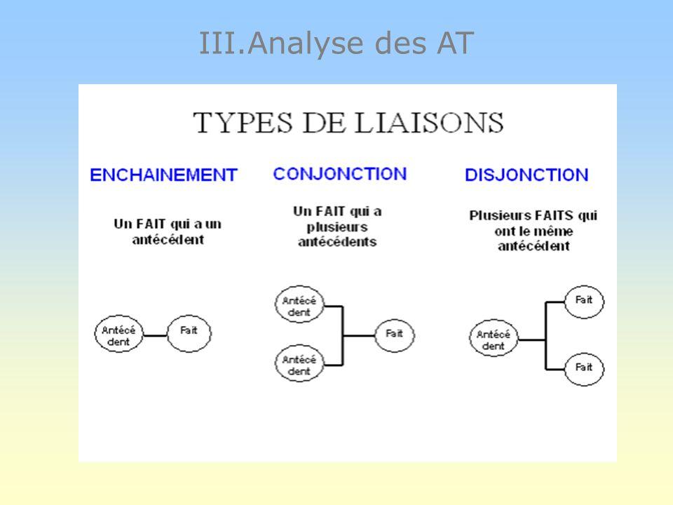 III.Analyse des AT A partir de chaque fait (X) se posent 3 questions : - Qua-t-il fallu pour que ce fait X arrive? - Y était-t-il nécessaire pour que