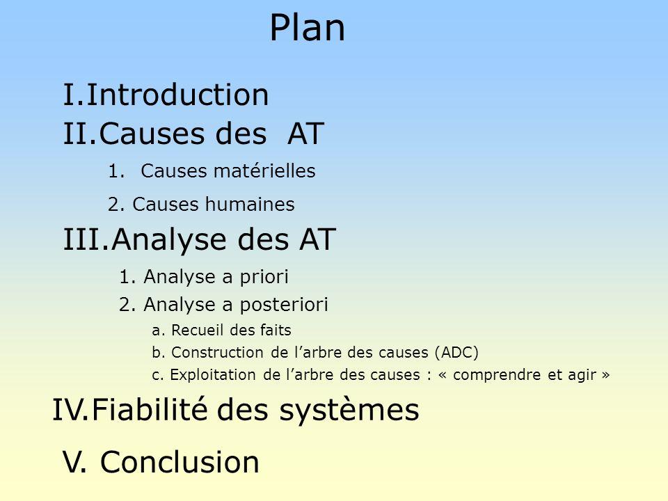 Plan I.Introduction II.Causes des AT III.Analyse des AT IV.Fiabilité des systèmes 1.Causes matérielles 2.