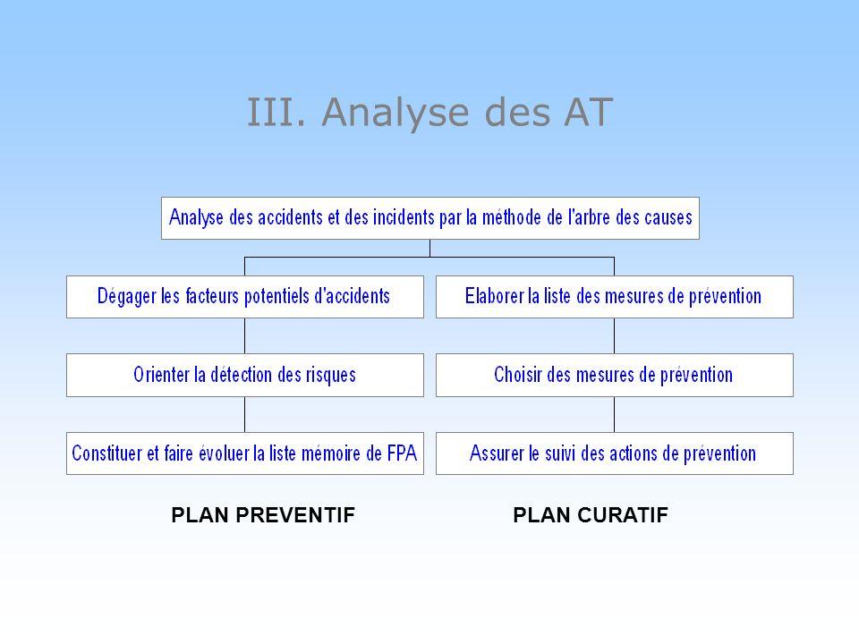III. Analyse des AT Mesures curatives Rechercher toutes les solutions possibles Retenir des mesures définitives –Viser la suppression totale du risque
