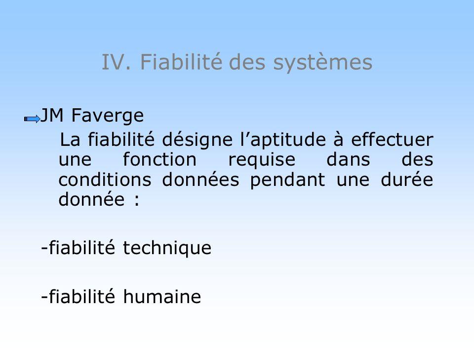 IV. Fiabilité des systèmes Concept de la seconde moitié du XX ème : laccident du travail naît de linteraction opérateur / autres composants de la situ