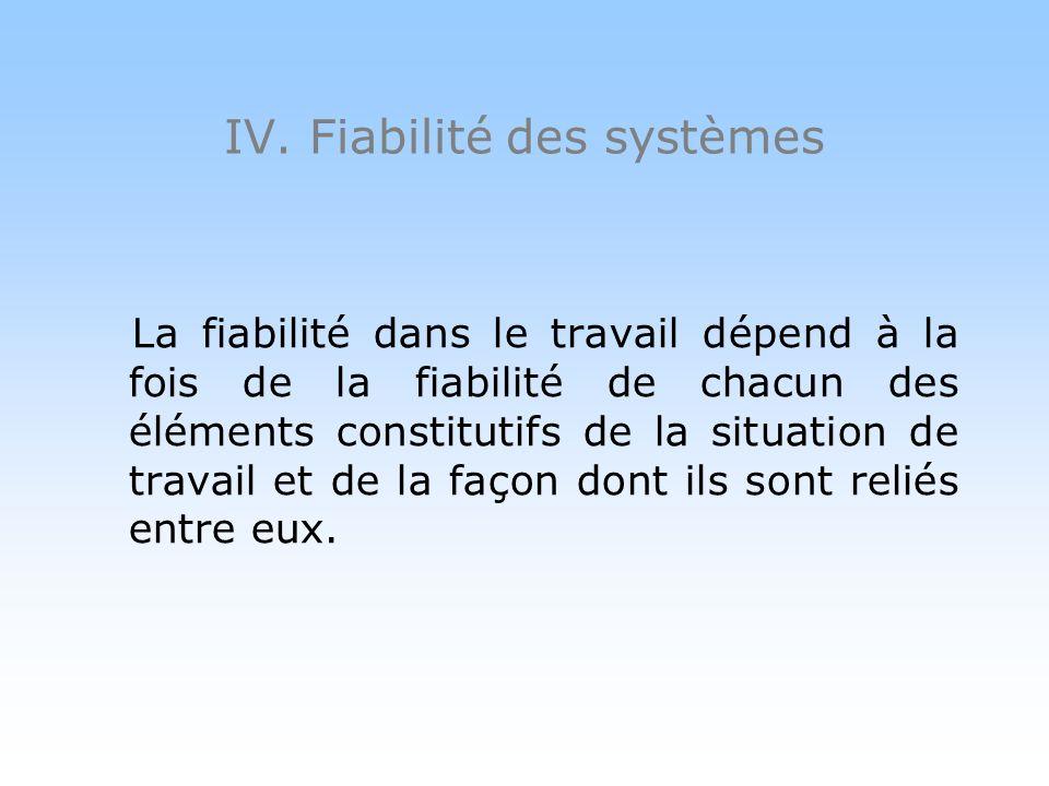 IV. Fiabilité des systèmes JM Faverge La fiabilité désigne laptitude à effectuer une fonction requise dans des conditions données pendant une durée do