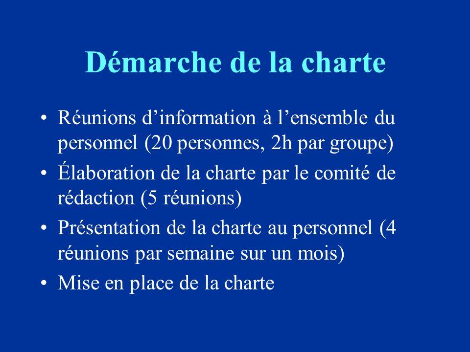 Démarche de la charte Réunions dinformation à lensemble du personnel (20 personnes, 2h par groupe) Élaboration de la charte par le comité de rédaction (5 réunions) Présentation de la charte au personnel (4 réunions par semaine sur un mois) Mise en place de la charte