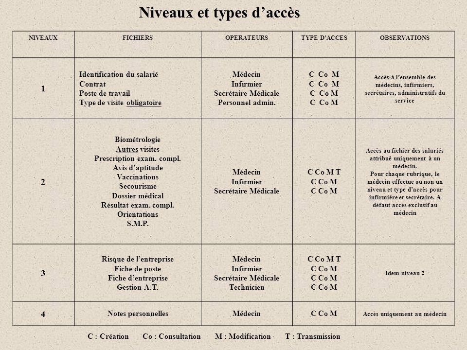 NIVEAUXFICHIERSOPERATEURSTYPE DACCESOBSERVATIONS 1 Identification du salarié Contrat Poste de travail Type de visite obligatoire Médecin Infirmier Sec
