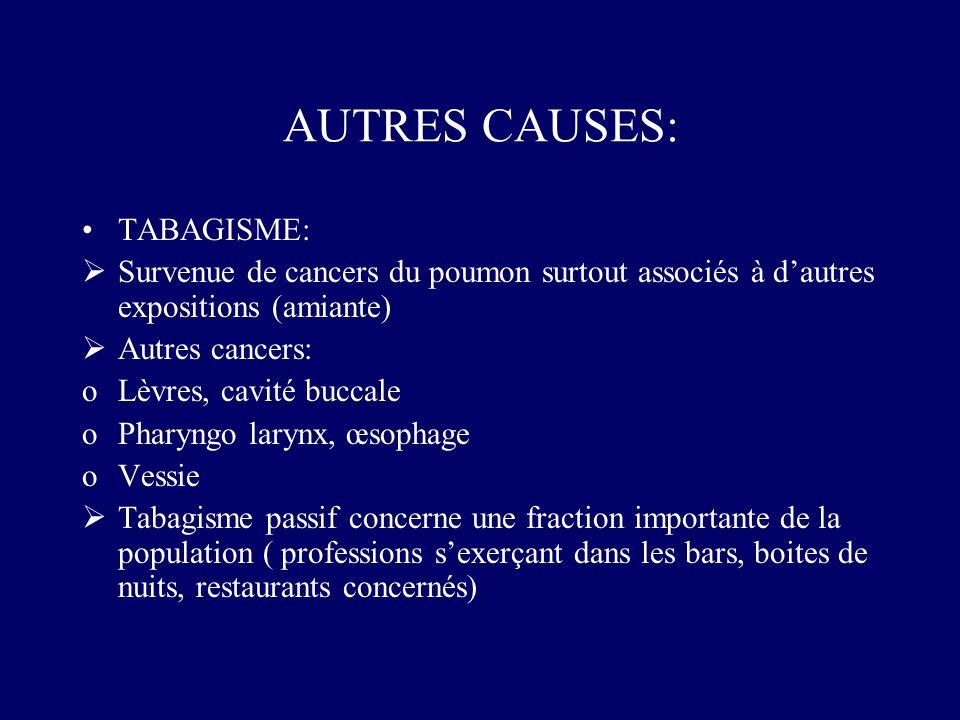 AUTRES CAUSES: TABAGISME: Survenue de cancers du poumon surtout associés à dautres expositions (amiante) Autres cancers: oLèvres, cavité buccale oPhar