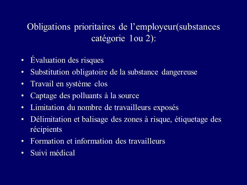 Obligations prioritaires de lemployeur(substances catégorie 1ou 2): Évaluation des risques Substitution obligatoire de la substance dangereuse Travail