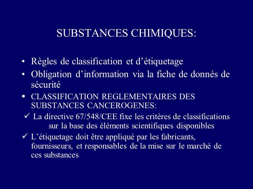 SUBSTANCES CHIMIQUES: Règles de classification et détiquetage Obligation dinformation via la fiche de donnés de sécurité CLASSIFICATION REGLEMENTAIRES