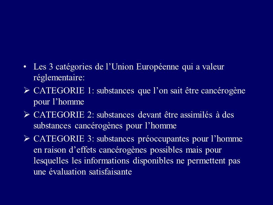 Les 3 catégories de lUnion Européenne qui a valeur réglementaire: CATEGORIE 1: substances que lon sait être cancérogène pour lhomme CATEGORIE 2: subst