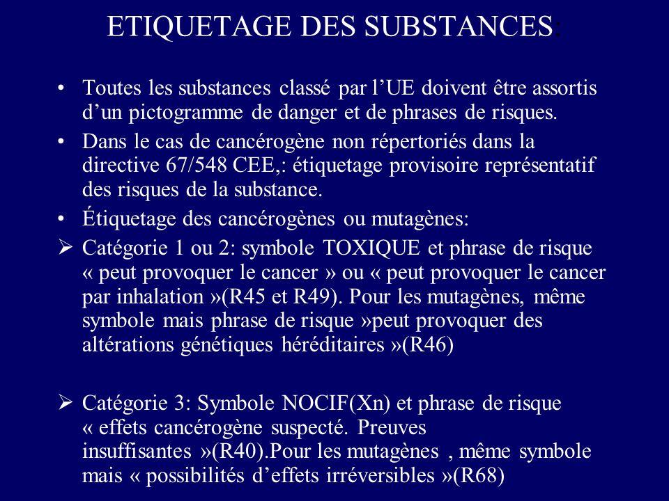 ETIQUETAGE DES SUBSTANCES: Toutes les substances classé par lUE doivent être assortis dun pictogramme de danger et de phrases de risques. Dans le cas