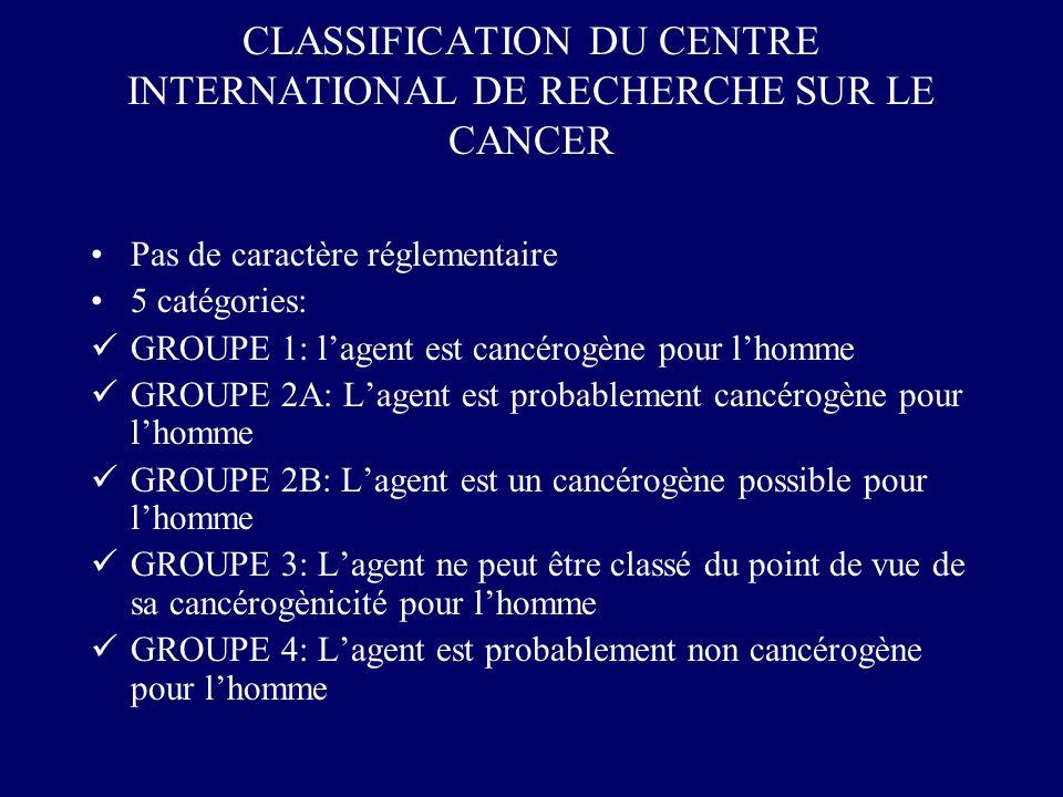 CLASSIFICATION DU CENTRE INTERNATIONAL DE RECHERCHE SUR LE CANCER Pas de caractère réglementaire 5 catégories: GROUPE 1: lagent est cancérogène pour l