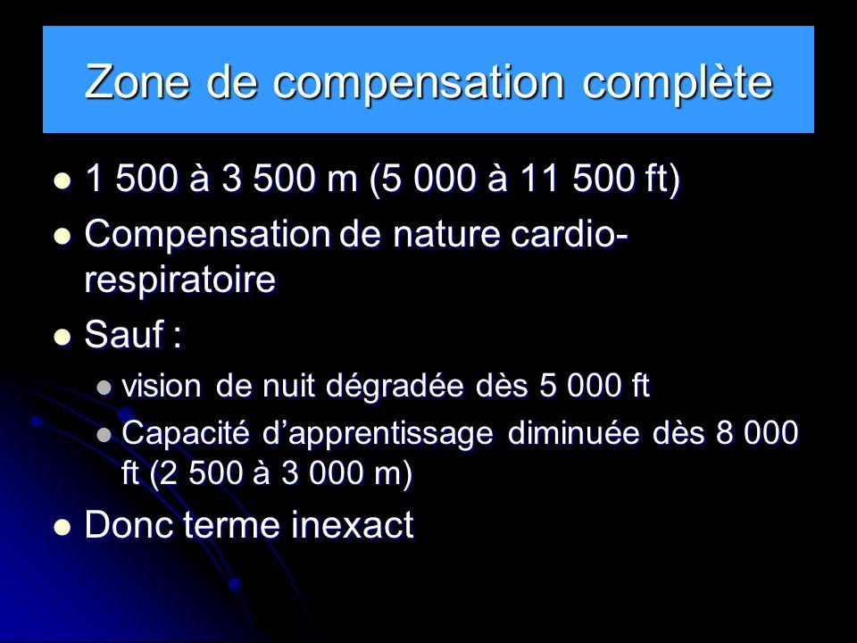 Zone de compensation complète 1 500 à 3 500 m (5 000 à 11 500 ft) 1 500 à 3 500 m (5 000 à 11 500 ft) Compensation de nature cardio- respiratoire Comp