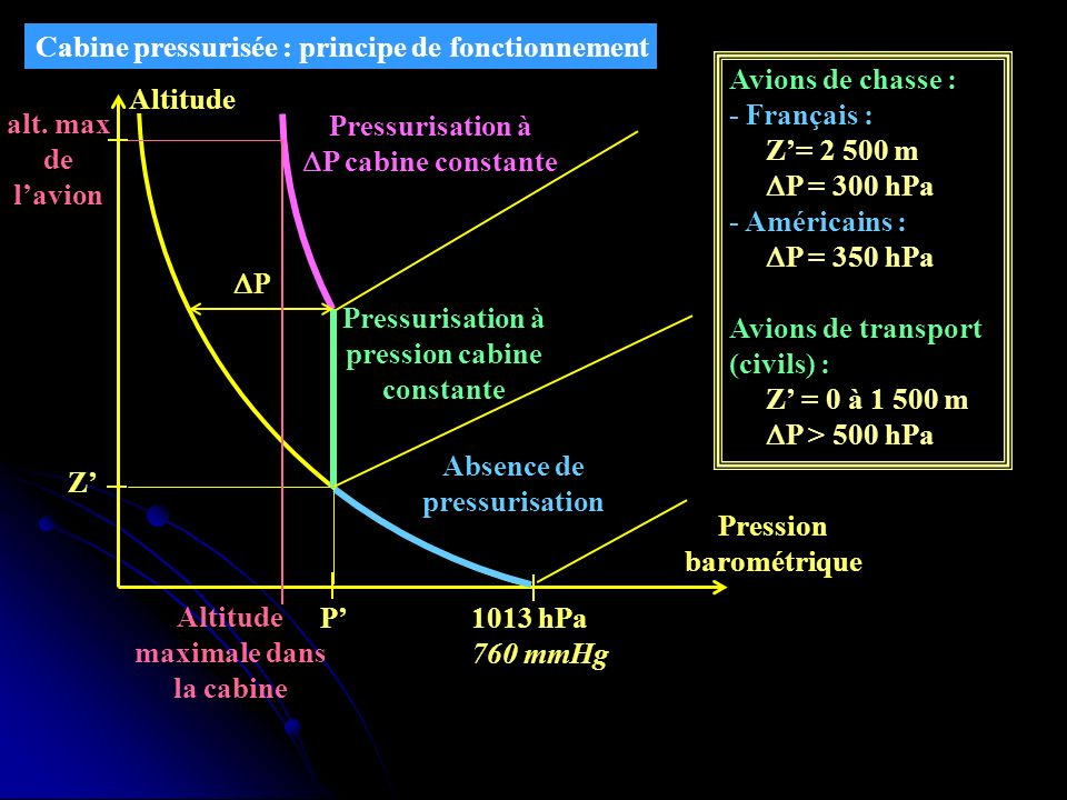P 1013 hPa 760 mmHg Altitude Pression barométrique Z Pressurisation à P cabine constante Avions de chasse : - Français : Z= 2 500 m P = 300 hPa - Amér