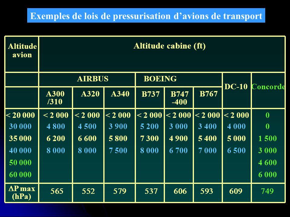 Exemples de lois de pressurisation davions de transport Altitude avion Altitude cabine (ft) A300 /310 AIRBUS A340 BOEING B747 -400 B767 DC-10 Concorde
