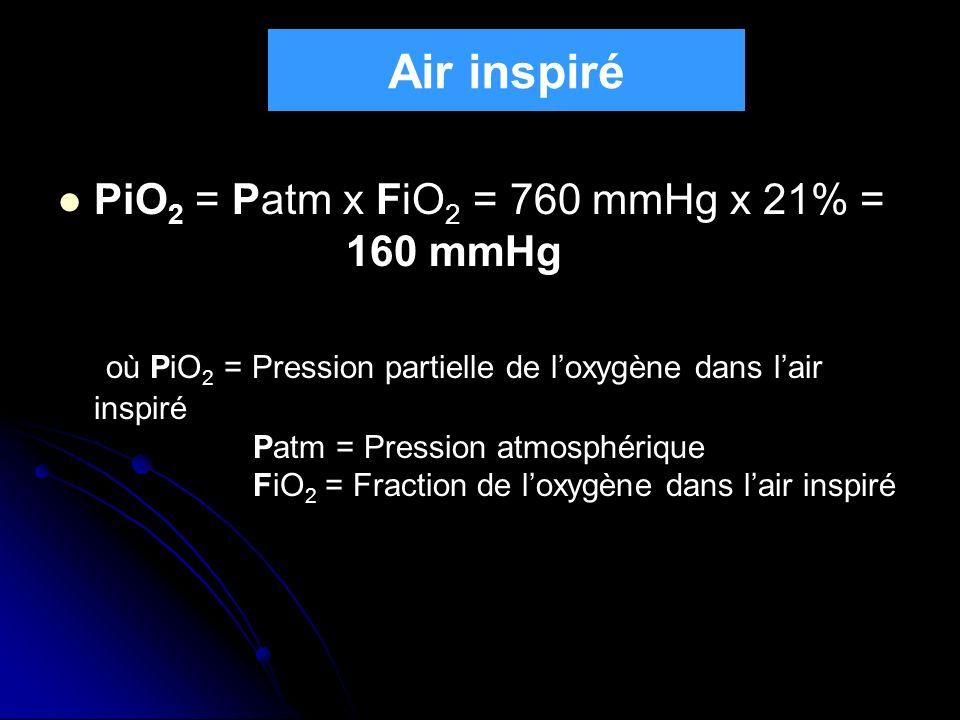 PiO 2 = Patm x FiO 2 = 760 mmHg x 21% = 160 mmHg où PiO 2 = Pression partielle de loxygène dans lair inspiré Patm = Pression atmosphérique FiO 2 = Fra