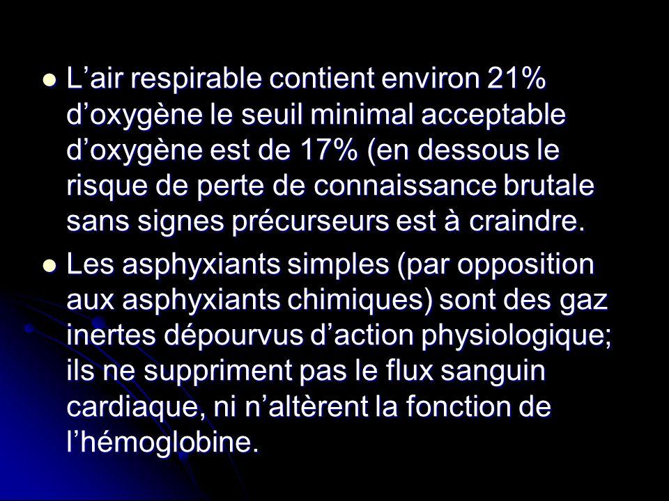 Lair respirable contient environ 21% doxygène le seuil minimal acceptable doxygène est de 17% (en dessous le risque de perte de connaissance brutale s