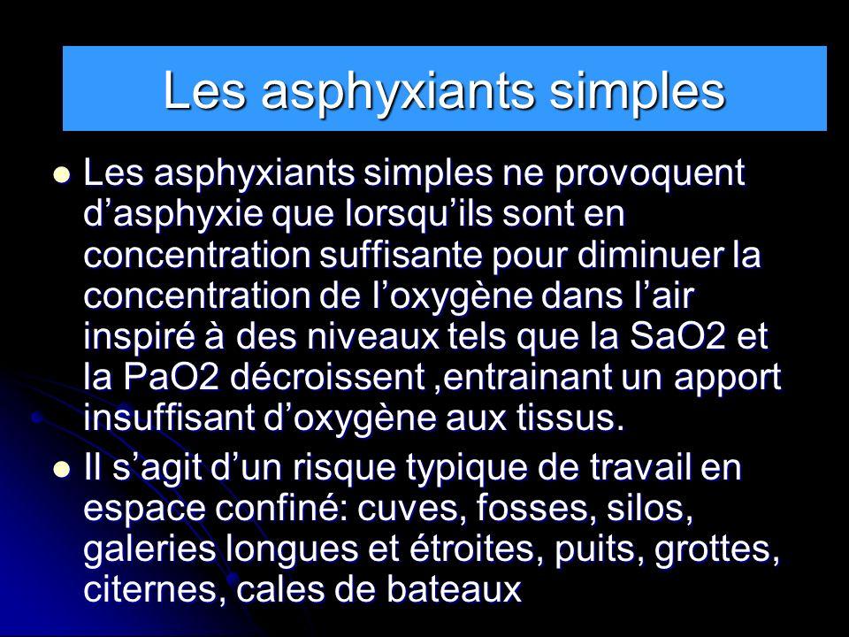 RAPPELS Les asphyxiants simples ne provoquent dasphyxie que lorsquils sont en concentration suffisante pour diminuer la concentration de loxygène dans
