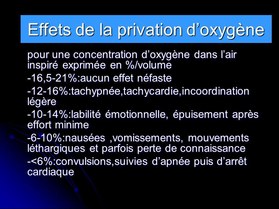 RAPPELS pour une concentration doxygène dans lair inspiré exprimée en %/volume -16,5-21%:aucun effet néfaste -12-16%:tachypnée,tachycardie,incoordinat