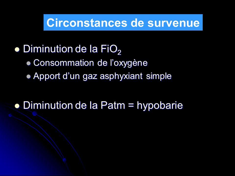 Diminution de la FiO 2 Diminution de la FiO 2 Consommation de loxygène Consommation de loxygène Apport dun gaz asphyxiant simple Apport dun gaz asphyx