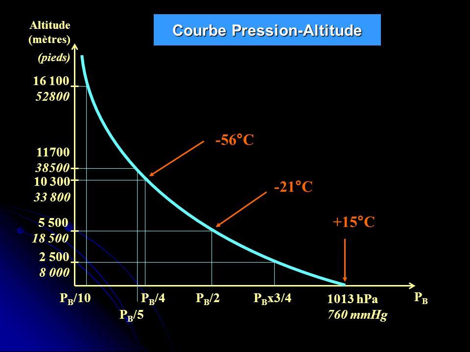 Courbe Pression-Altitude PBPB Altitude (mètres) (pieds) P B /10 -56°C -21°C +15°C 5 500 18 500 10 300 33 800 11700 38500 2 500 8 000 16 100 52800 P B