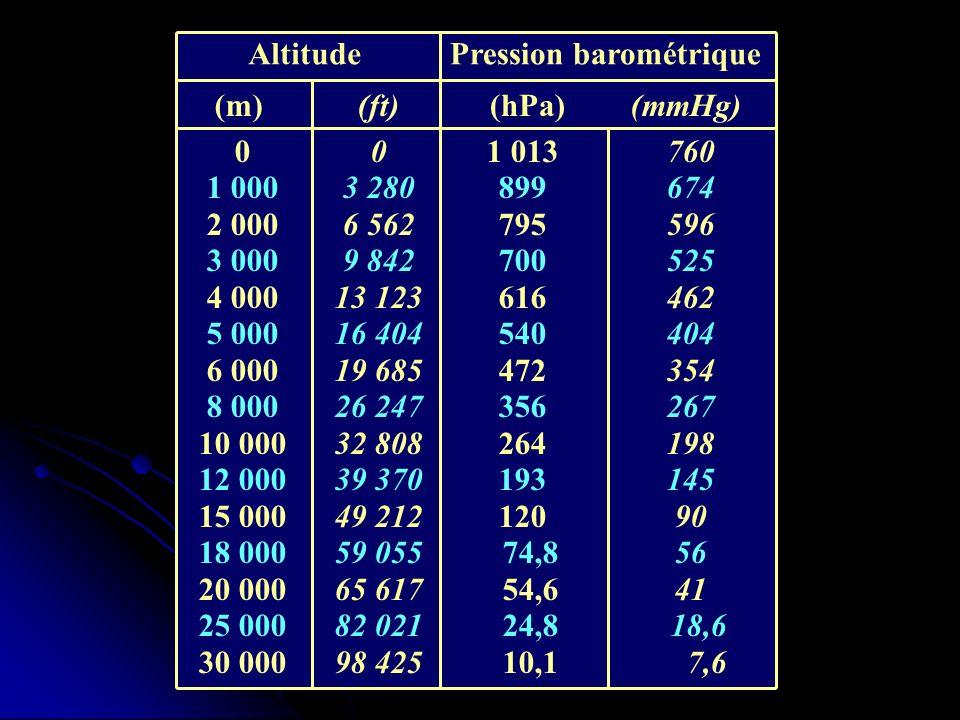 Composition gazeuse de latmosphère terrestre GazSymbole Fraction Azote N 2 78 % Oxygène O 2 21 % Gaz rares1 % Pression barométrique Altitude P O 2