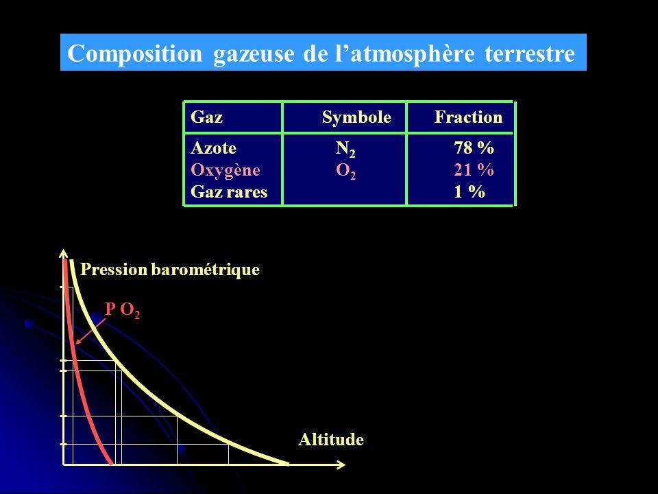 ETHANE: ETHANE: -gaz incolore, inodore, de densité spécifique 1,242 à 25°C - à forte concentration, il est irritant pour les voies aériennes supérieures et sensibilise le myocarde à laction des catécholamines.