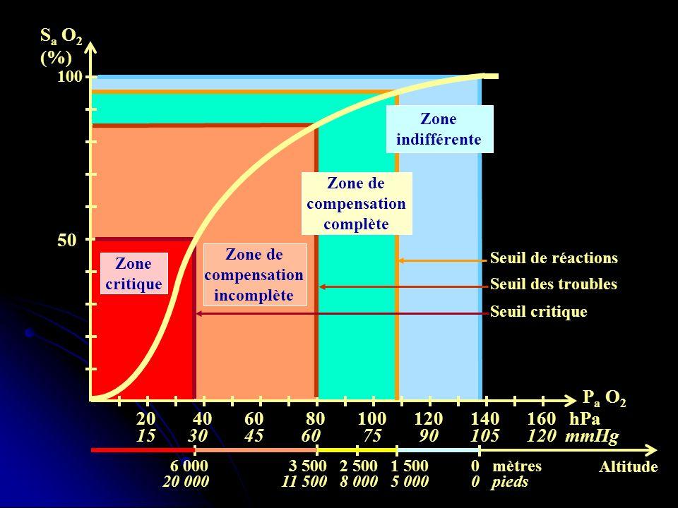 20 40 60 80 100 120 140 160 hPa 15 30 45 60 75 90 105 120 mmHg Seuil de réactions 100 50 S a O 2 (%) P a O 2 Zone de compensation incomplète Zone crit
