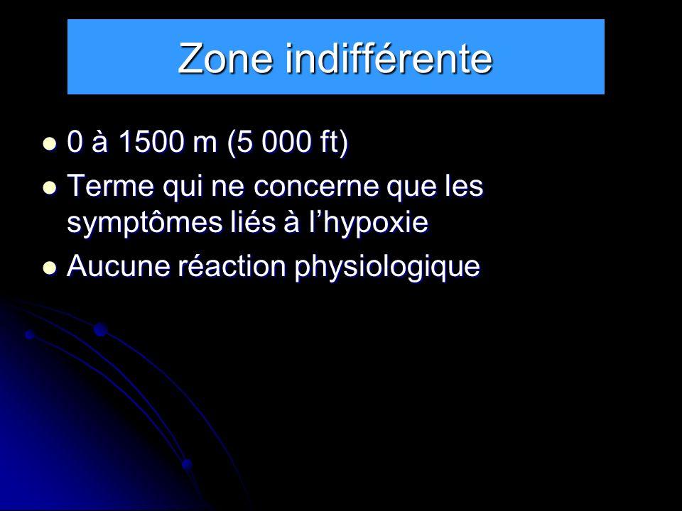 Zone de compensation complète 1 500 à 3 500 m (5 000 à 11 500 ft) 1 500 à 3 500 m (5 000 à 11 500 ft) Compensation de nature cardio- respiratoire Compensation de nature cardio- respiratoire Sauf : Sauf : vision de nuit dégradée dès 5 000 ft vision de nuit dégradée dès 5 000 ft Capacité dapprentissage diminuée dès 8 000 ft (2 500 à 3 000 m) Capacité dapprentissage diminuée dès 8 000 ft (2 500 à 3 000 m) Donc terme inexact Donc terme inexact