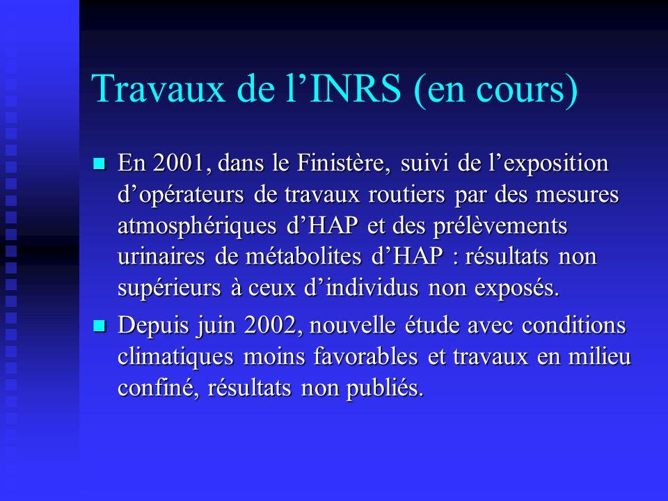 Travaux de lINRS (en cours) En 2001, dans le Finistère, suivi de lexposition dopérateurs de travaux routiers par des mesures atmosphériques dHAP et de