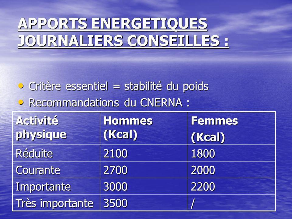 APPORTS ENERGETIQUES JOURNALIERS CONSEILLES : Critère essentiel = stabilité du poids Critère essentiel = stabilité du poids Recommandations du CNERNA