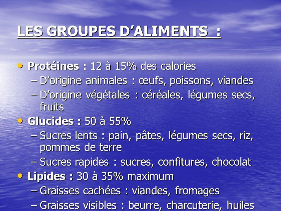 LES GROUPES DALIMENTS : Protéines : 12 à 15% des calories Protéines : 12 à 15% des calories –Dorigine animales : œufs, poissons, viandes –Dorigine vég