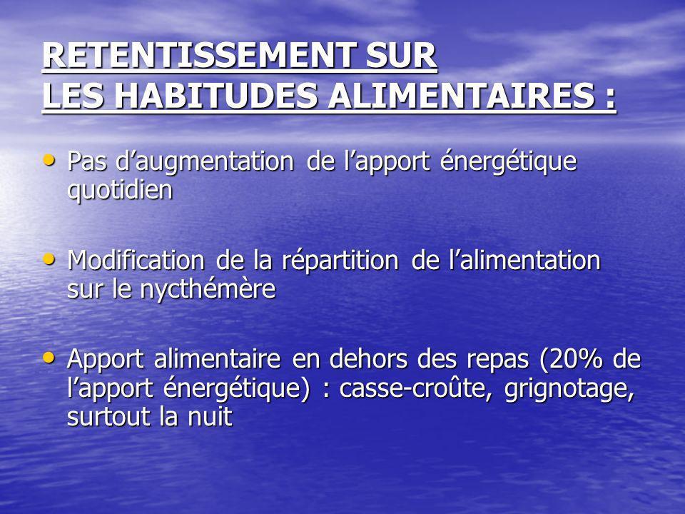 RETENTISSEMENT SUR LES HABITUDES ALIMENTAIRES : Pas daugmentation de lapport énergétique quotidien Pas daugmentation de lapport énergétique quotidien